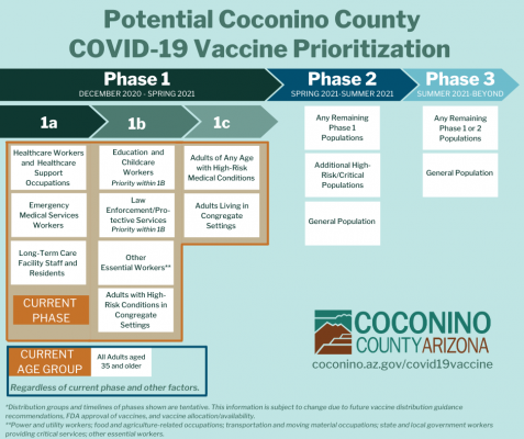 Coconino County Phase 1c, 35+ Infographic