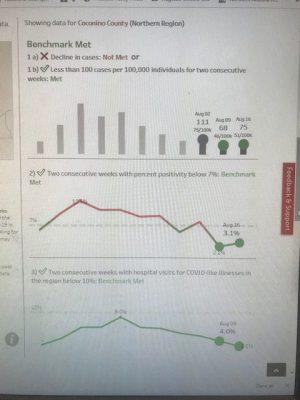 Coconino County benchmarks.