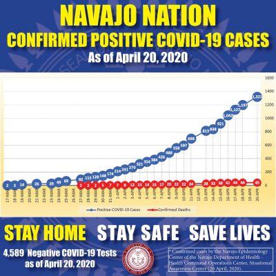 Navajo 420